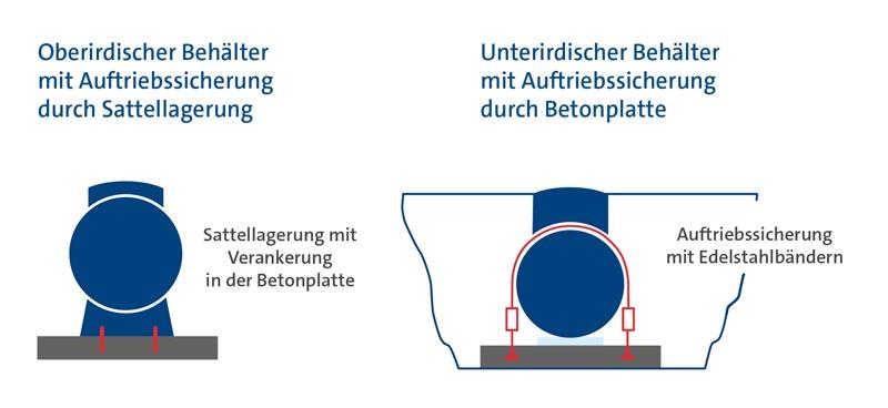 Grafische Darstellung eines oberirdischen und eines unterirdischen Flüssiggasbehälters mit Sicherheitsvorkehrungen zur Hochwassersicherheit.