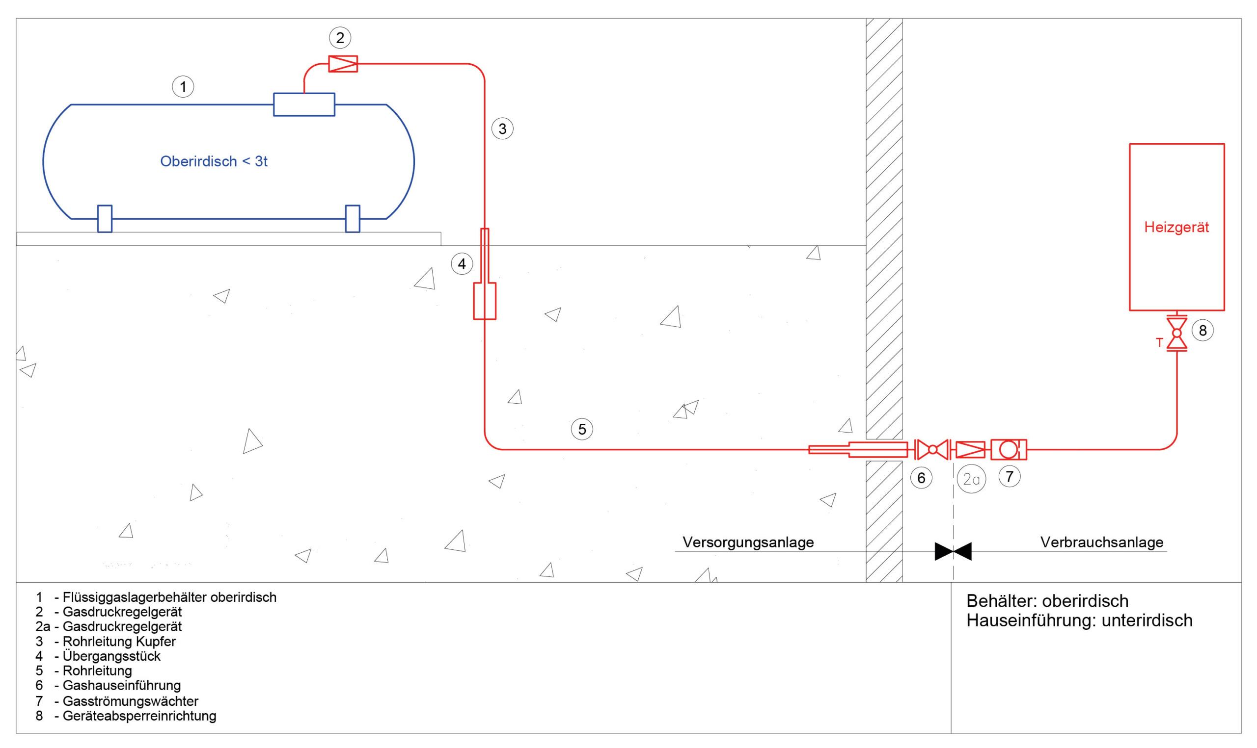 Schematische Darstellung: Flüssiggasanlage mit oberirdischem Flüssiggas-Tank, Rohrleitungen, Hauseinführung, Gasströmungswächter, Geräteabsperreinrichtung und Heizgerät.