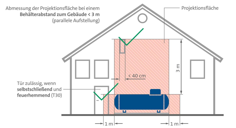 Schaubild: Schutzzonen eines oberirdischen Flüssiggastanks.