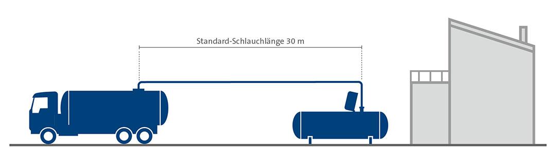 Grafische Darstellung der Betankung eines oberirdischen Flüssiggasbehälters.