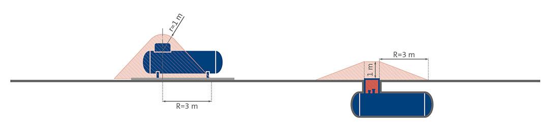 Grafische Darstellung eines oberirdischen und eines unterirdischen Flüssiggasbehälters mit Schutzzonen.