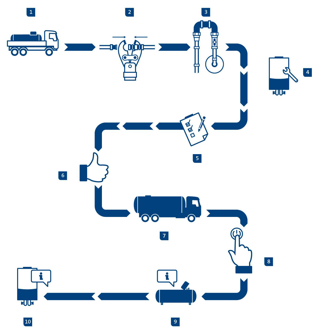 Schaubild: Ablauf der Installation und Inbetriebnahme einer Flüssiggasanlage