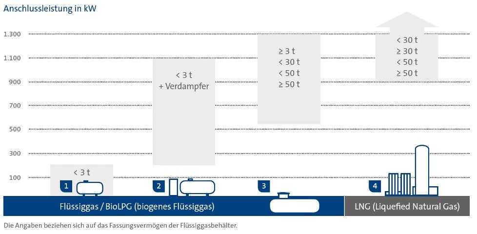 Grafik: Anschlussleistungsbereich von Flüssiggas- und LNG-Tanks nach Größe bzw. Gewicht.