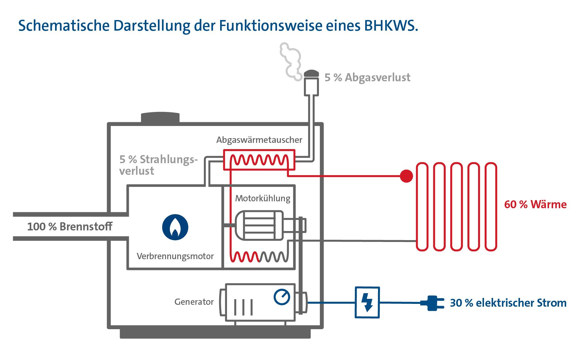 Schematische Darstellung der Funktionsweise eines BHKWs.