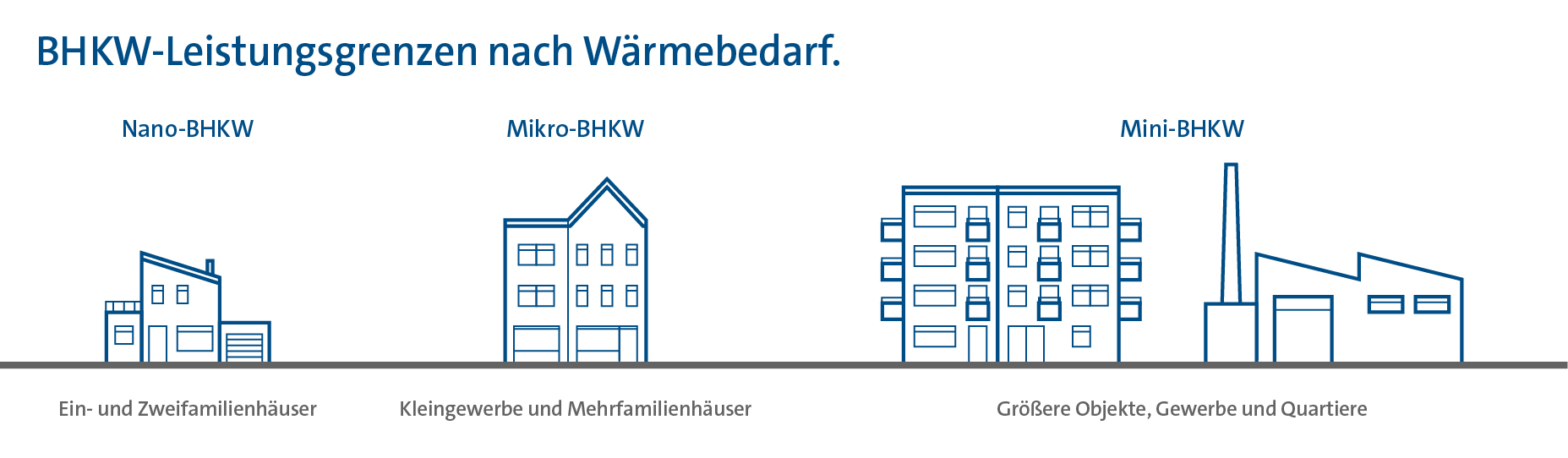 Grafische Darstellung der Leistungsgrenzen und Einsatzgebiete für verschiedene BHKW-Typen.