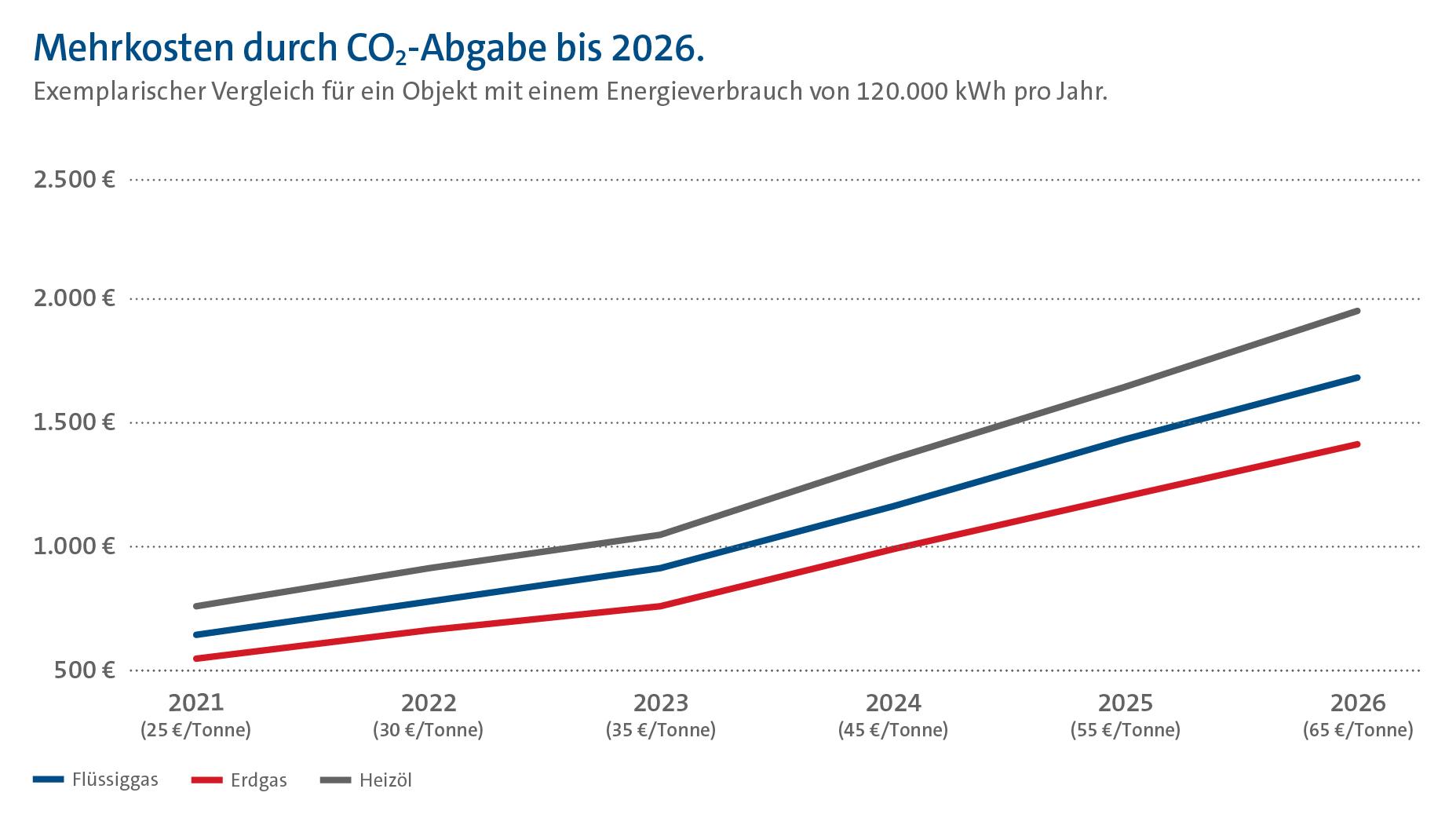 Diagramm: exemplarischer Vergleich der Mehrkosten durch die CO2-Abgabe für Flüssiggas, Erdgas und Heizöl im Zeitraum von 2021 bis 2026 für ein Objekt mit einem Energieverbrauch von 120.000 kWh pro Jahr.
