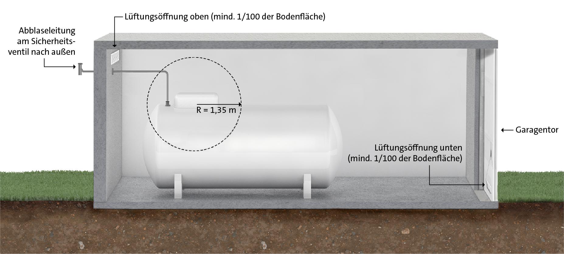 Modell eines Flüssiggastanks, der in einem geschlossenen Raum installiert ist.