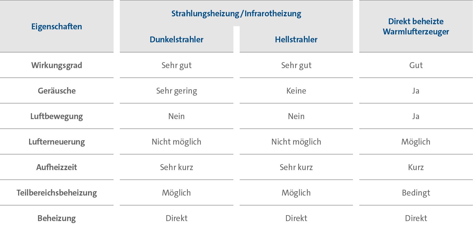 Tabelle: Eignung von flüssiggasbetriebenen Hallenheizungen (Dunkelstrahler, Hellstrahler, direkt beheizte Wamlufterzeuger).
