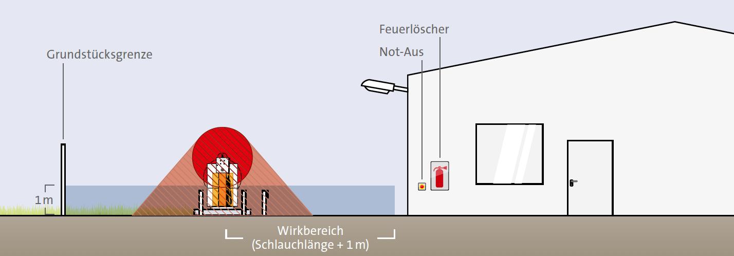 Schutzzonen für eine Treibgas-Tankstelle auf freiem Gelände.