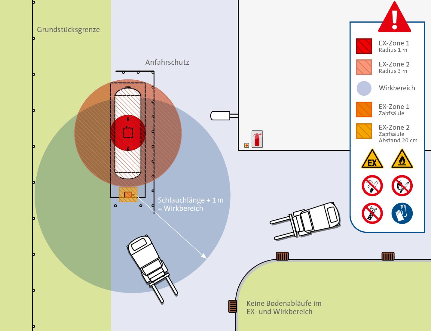 Draufsicht der Schutzzonen um eine Treibgas-Tankstelle