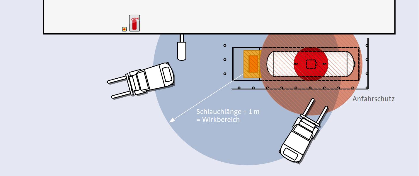 Draufsicht der Schutzzonen bei der Aufstellung einer Treibgastankstelle an einem Gebäude.
