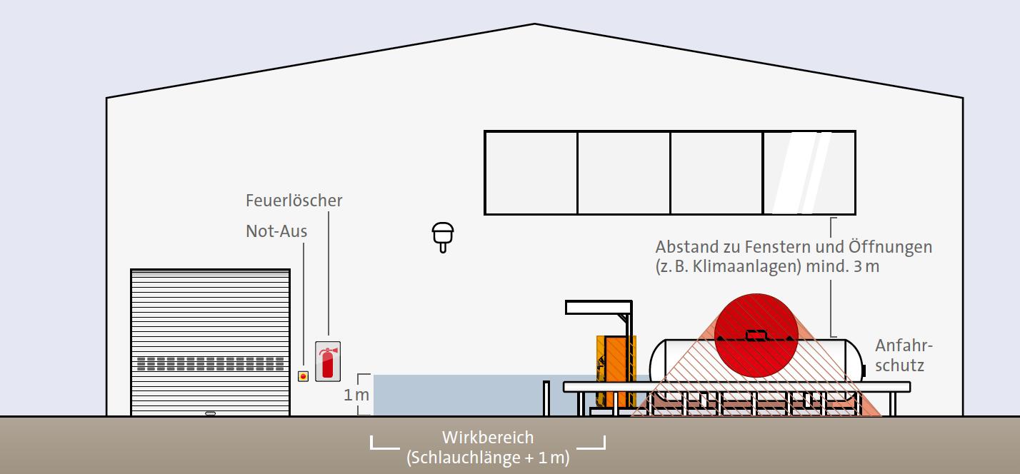 Vorderansicht der Schutzzonen bei der Aufstellung einer Treibgastankstelle an einem Gebäude.